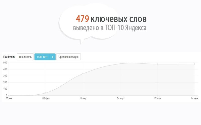 Продвижение сайта adl-groups.ru