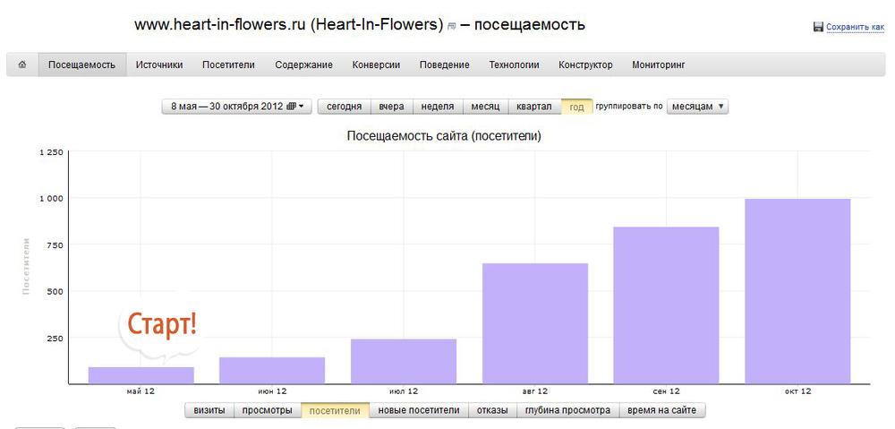 Раскрутка интернет-магазина «Цветы от сердца»