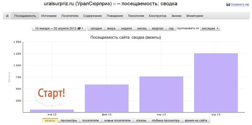 Раскрутка интернет-магазина «Уралсюрприз»